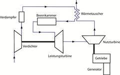 """Funktionsschema """"CO?NCEPT"""" - CO? Neutral Compact Electric Power Turbine"""